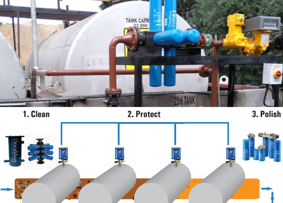Filtration Systems –  For clean diesel at Fuel Storage Tank sites!!